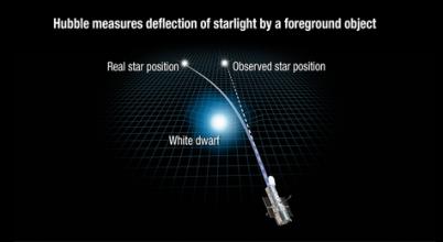 Olyan mérést végeztek a kutatók, ami Einstein szerint lehetetlen
