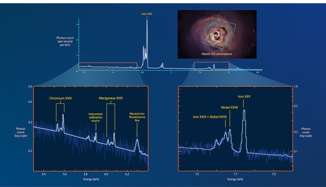A Hitomi műhold eddigi legfontosabb felfedezése