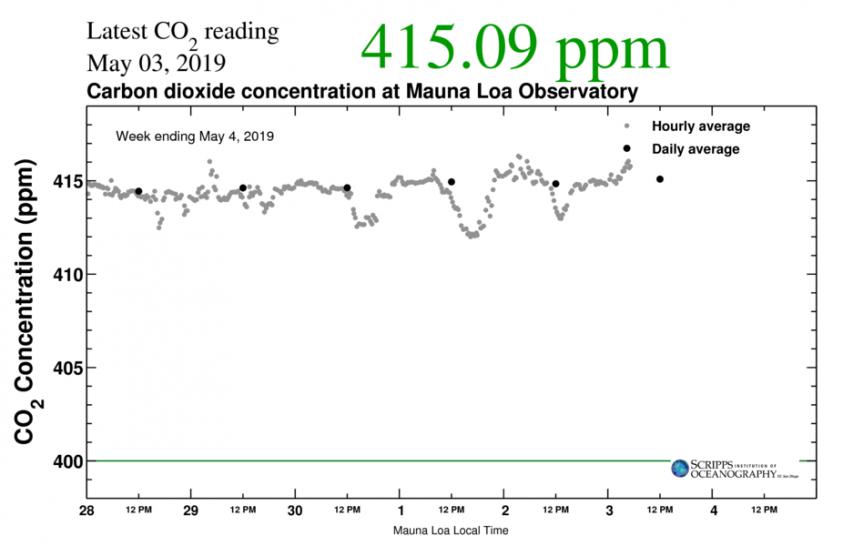 Átlépte a légköri szén-dioxid szintje a 415 ppm értéket