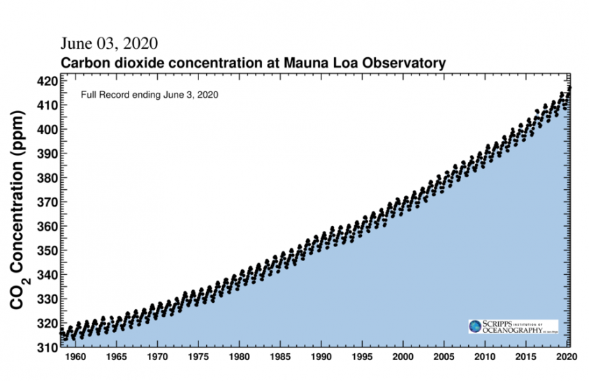 A légköri szén-dioxid emelkedését nem zavarta meg a járvány