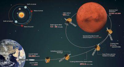 Célba ért az Emírségek Mars-szondája