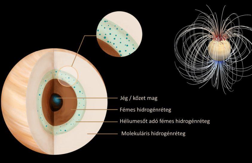Héliumeső és a Szaturnusz mágneses tere